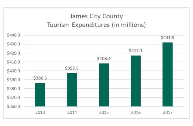 Tourism Growth Graph